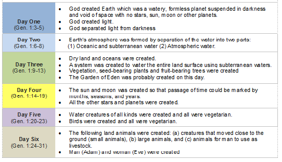 "Adapted from ""What is the order of events in the biblical Creation?"" at www.christiananswers.net/q‑eden/edn‑ordercreation.html)"