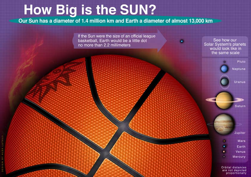 size-of-sun-re-earth-basketball1